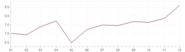 Grafico - inflazione Finlandia 1979 (CPI)