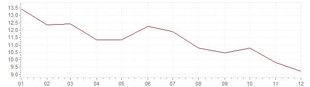 Graphik - Inflation Finlande 1981 (IPC)