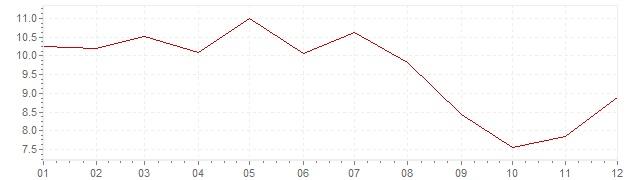 Grafico - inflazione Finlandia 1982 (CPI)