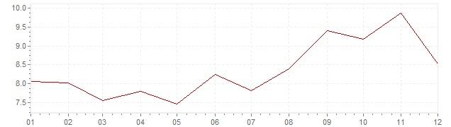 Graphik - Inflation Finlande 1983 (IPC)