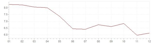 Graphik - Inflation Finnland 1984 (VPI)