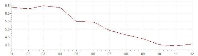 Grafico - inflazione Finlandia 1985 (CPI)