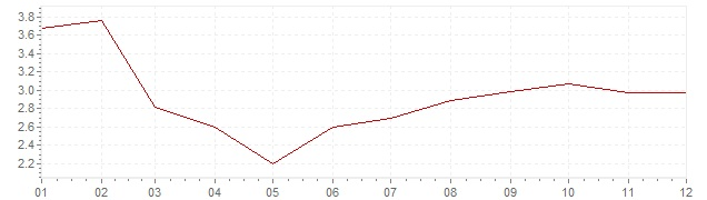 Grafico - inflazione Finlandia 1986 (CPI)
