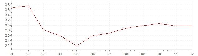 Graphik - Inflation Finlande 1986 (IPC)