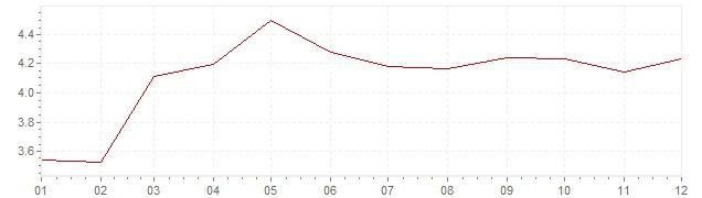 Grafico - inflazione Finlandia 1987 (CPI)