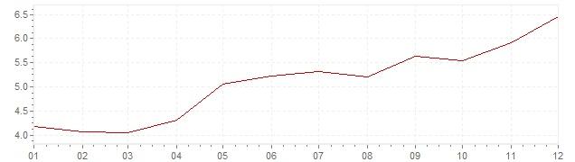 Grafico - inflazione Finlandia 1988 (CPI)