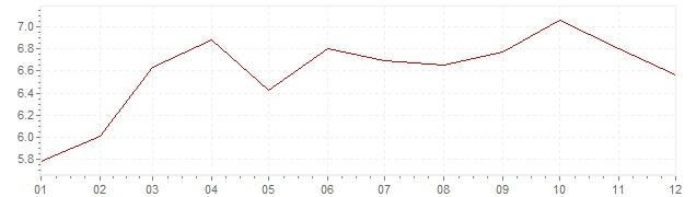 Graphik - Inflation Finlande 1989 (IPC)