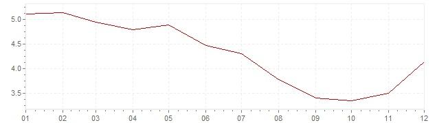 Graphik - Inflation Finlande 1991 (IPC)