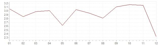 Grafico - inflazione Finlandia 1992 (CPI)