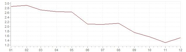 Grafico - inflazione Finlandia 1993 (CPI)
