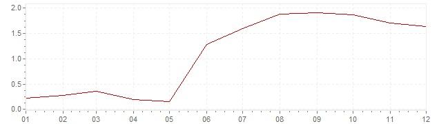 Graphik - Inflation Finlande 1994 (IPC)