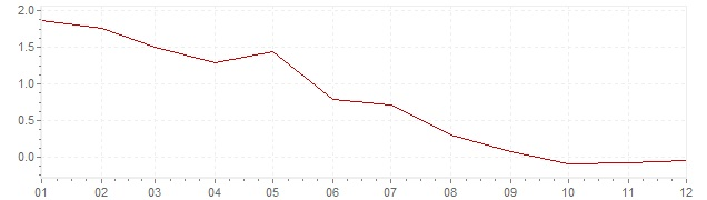 Grafico - inflazione Finlandia 1995 (CPI)