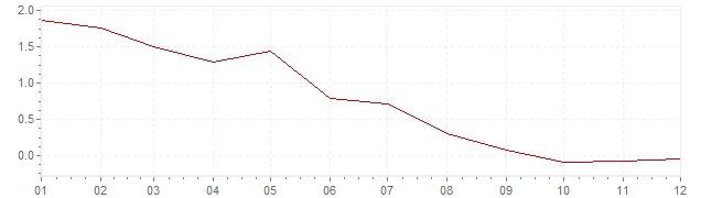 Graphik - Inflation Finlande 1995 (IPC)
