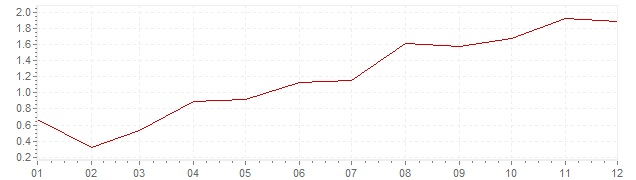 Chart - inflation Finland 1997 (CPI)
