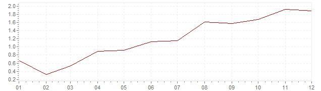 Grafico - inflazione Finlandia 1997 (CPI)