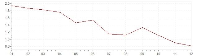 Grafico - inflazione Finlandia 1998 (CPI)