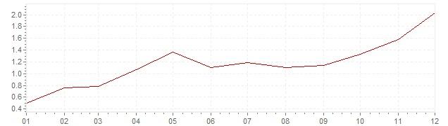 Graphik - Inflation Finlande 1999 (IPC)