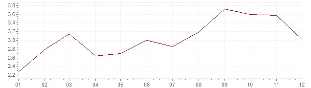 Chart - inflation Finland 2000 (CPI)