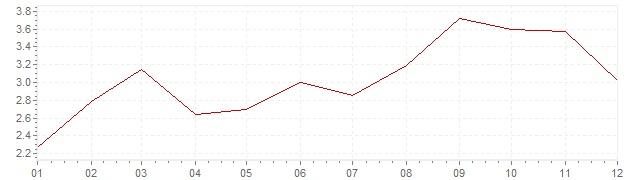 Graphik - Inflation Finnland 2000 (VPI)