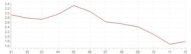 Gráfico - inflación de Finlandia en 2001 (IPC)