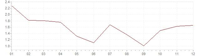 Graphik - Inflation Finlande 2002 (IPC)