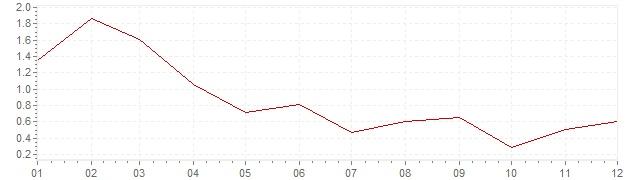 Gráfico - inflación de Finlandia en 2003 (IPC)