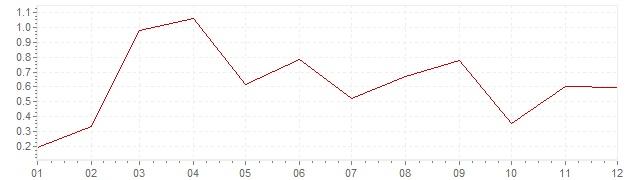Grafico - inflazione Finlandia 2005 (CPI)