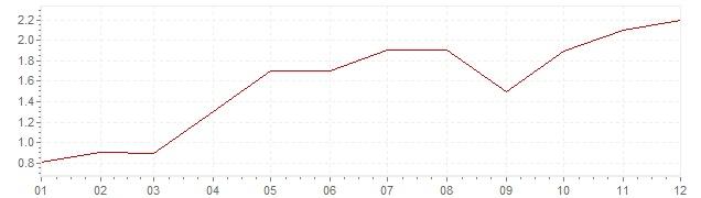 Grafiek - inflatie Finland 2006 (CPI)