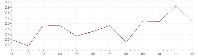 Graphik - Inflation Finlande 2007 (IPC)