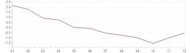 Graphik - Inflation Finnland 2009 (VPI)