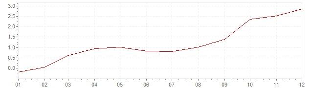 Graphik - Inflation Finnland 2010 (VPI)