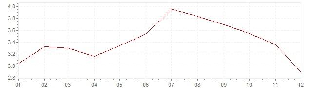 Graphik - Inflation Finlande 2011 (IPC)
