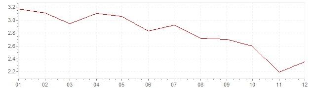 Graphik - Inflation Finlande 2012 (IPC)