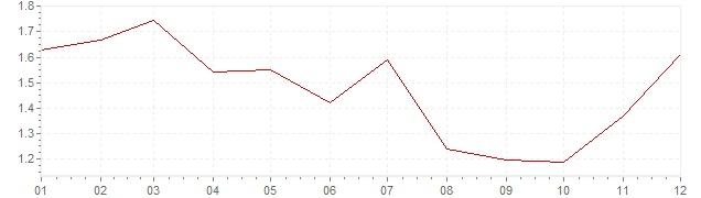 Graphik - Inflation Finlande 2013 (IPC)