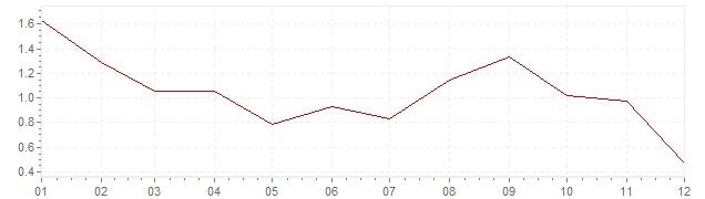 Gráfico - inflación de Finlandia en 2014 (IPC)