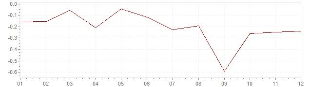 Graphik - Inflation Finlande 2015 (IPC)