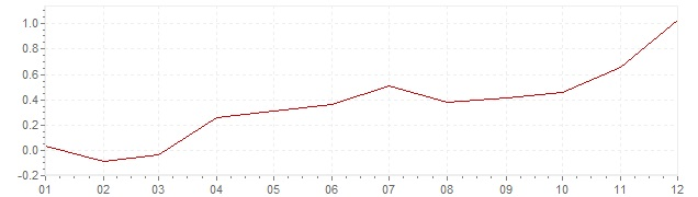 Graphik - Inflation Finnland 2016 (VPI)