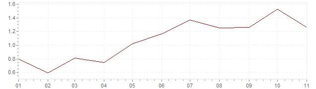 Gráfico - inflación de Finlandia en 2018 (IPC)