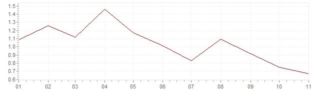 Gráfico - inflación de Finlandia en 2019 (IPC)