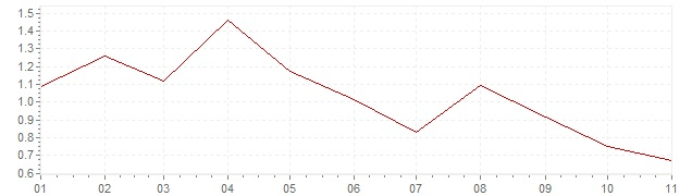 Grafiek - inflatie Finland 2019 (CPI)