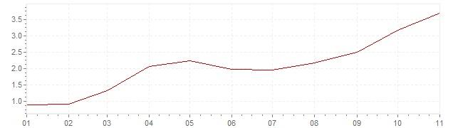 Graphik - Inflation Finlande 2021 (IPC)