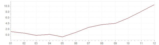 Chart - inflation France 1957 (CPI)