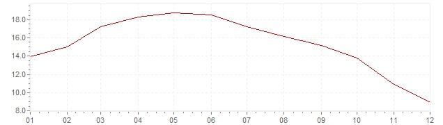 Graphik - Inflation Frankreich 1958 (VPI)