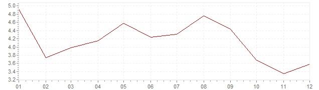 Chart - inflation France 1960 (CPI)