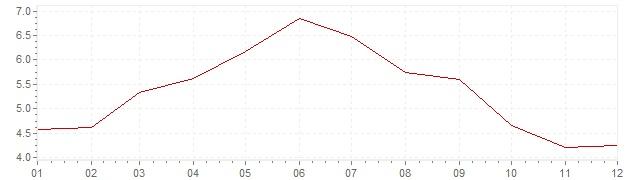 Graphik - Inflation Frankreich 1962 (VPI)