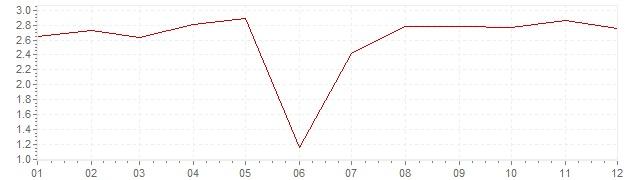 Grafico - inflazione Francia 1966 (CPI)