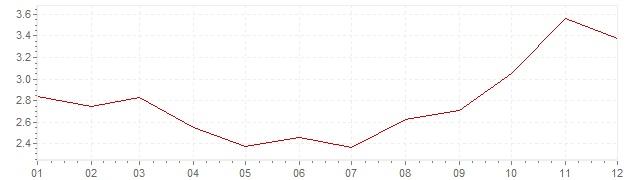 Gráfico – inflação na França em 1967 (IPC)