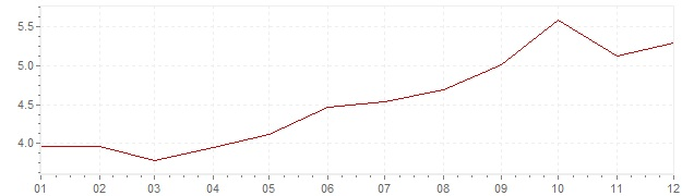 Graphik - Inflation France 1968 (IPC)