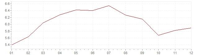 Graphik - Inflation France 1969 (IPC)