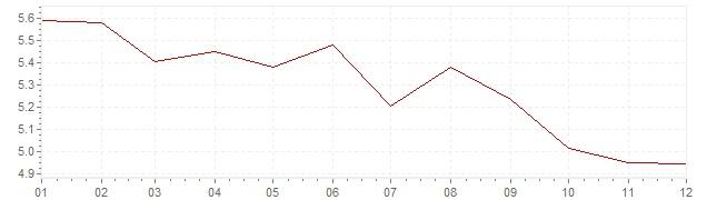 Grafico - inflazione Francia 1970 (CPI)